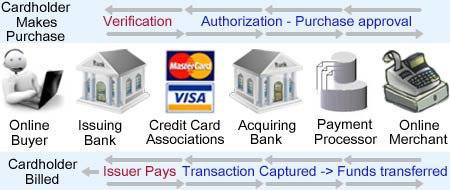 Credit card processing flows
